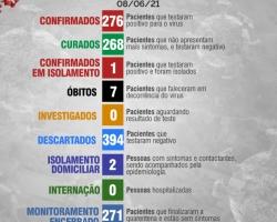 Boletim Diário 08 de junho
