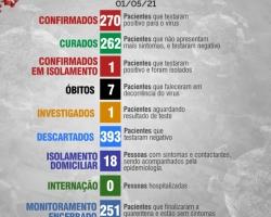 Boletim Diário 01 de Maio