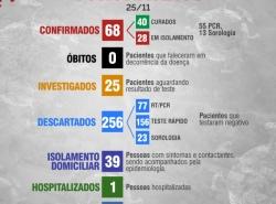 Boletim Diário 25 de novembro