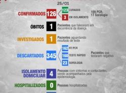 Boletim Diário 25 de Janeiro
