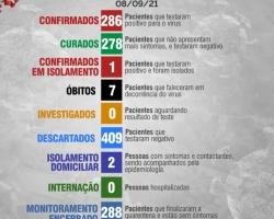 Boletim Diário 08 de Setembro