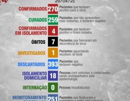 Boletim Diário 29 de Abril