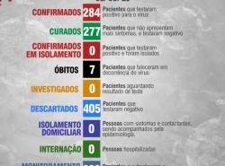 Boletim Diário 01 de Agosto
