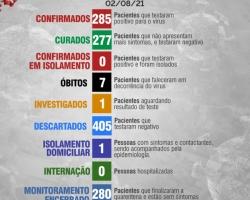 Boletim Diário 02 de Agosto